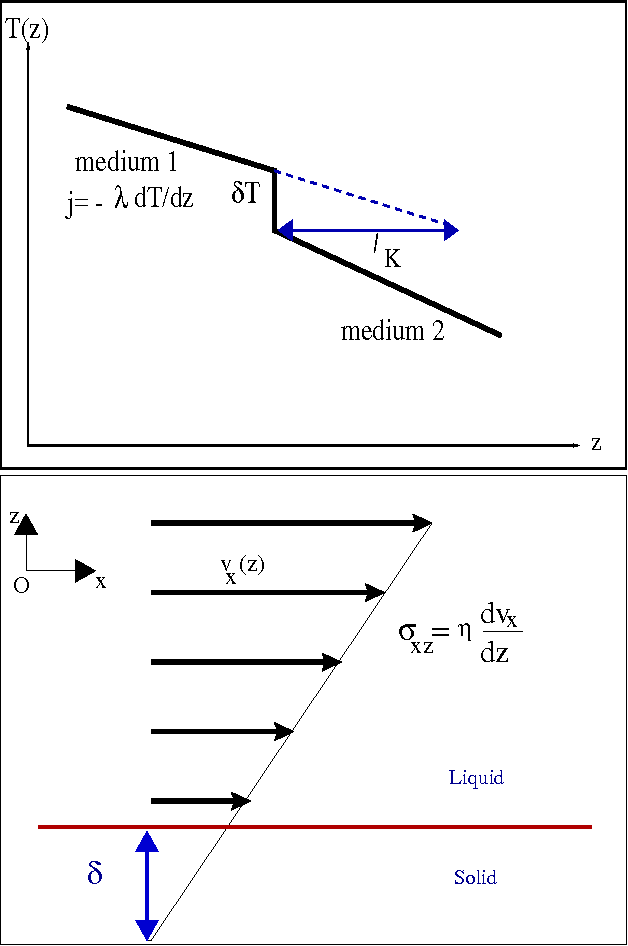 Figure 1 from Kapitza resistance at the liquid—solid