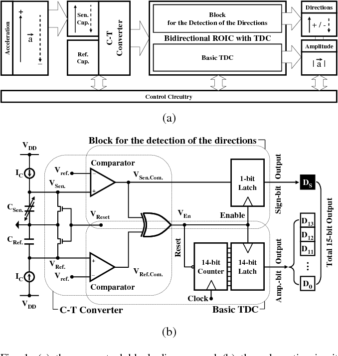 Figure 1 from A Bidirectional Readout Integrated Circuit ... on wiring diagram, integrated circuit layout, lcd diagram, integrated circuit symbol, microprocessor diagram, data flow diagram, block diagram, network analysis, integrated circuit graph, integrated circuit chips, integrated circuit technology, photovoltaic cell diagram, integrated circuit infographic, integrated circuit audio, digital electronics, circuit design, integrated circuit notes, integrated circuit design, function block diagram, integrated circuit description, integrated circuit poster, integrated circuit 1958, integrated circuit architecture, integrated circuit cartoon, integrated circuit specification, integrated circuit board, integrated circuit icon, one-line diagram,