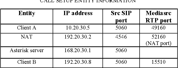 SIP/RTP session analysis and tracking for VoIP logging
