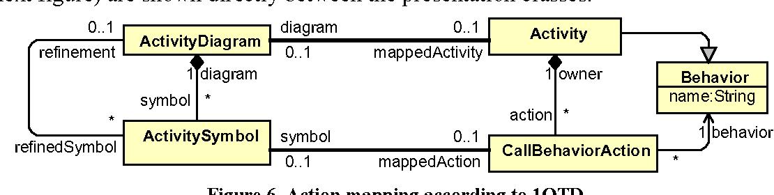 Pdf Diagram Definition Facilities Based On Metamodel Mappings Semantic Scholar