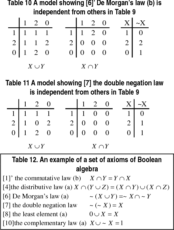 Complete and independent sets of axioms of boolean algebra