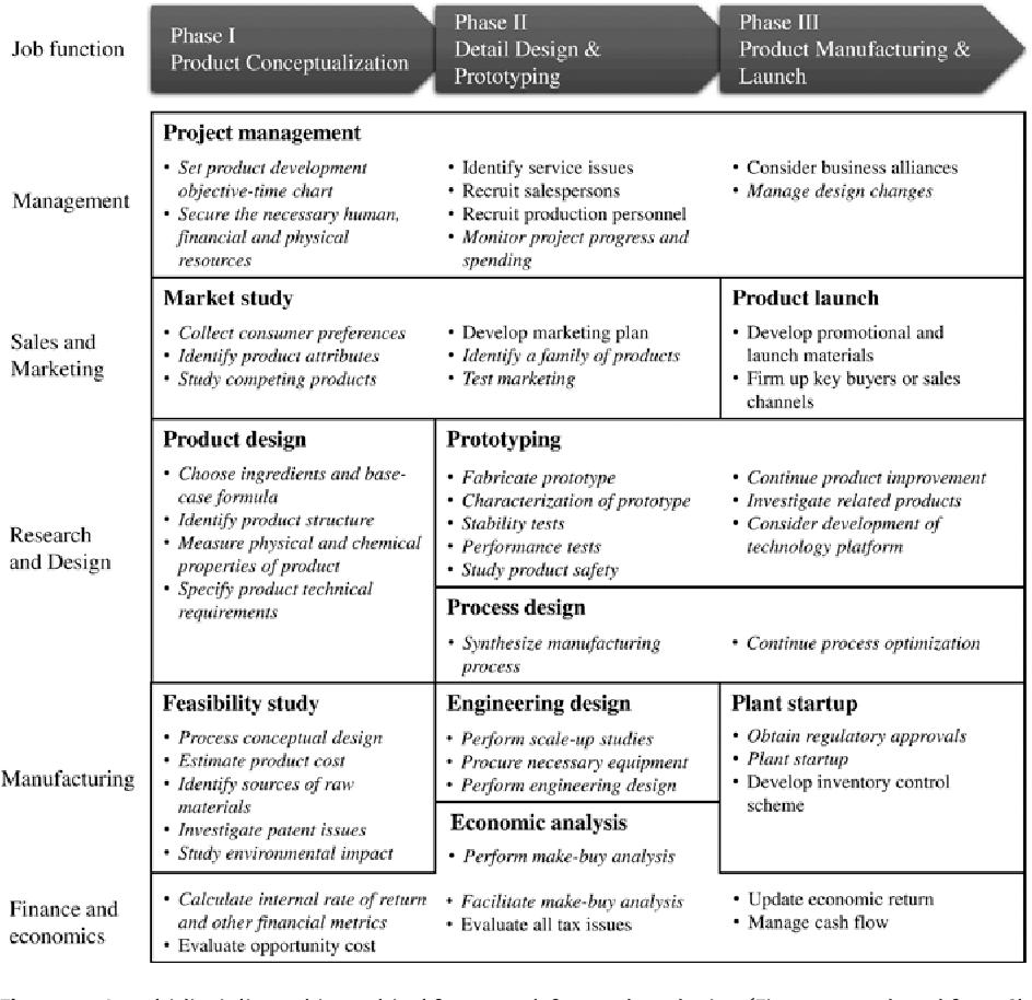 Pdf Advances In Chemical Product Design Semantic Scholar