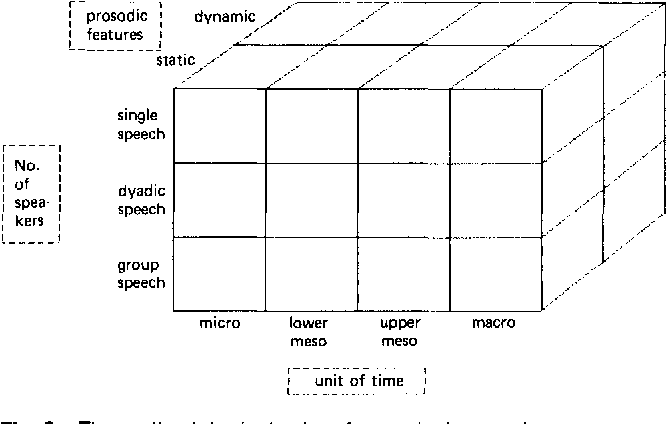 Figure 2 From Speech Chronemics A Hidden Dimension Of Speech Theoretical Background Measurement And Clinical Validity Semantic Scholar Chronemics is the study of the use of time in nonverbal communication. semantic scholar