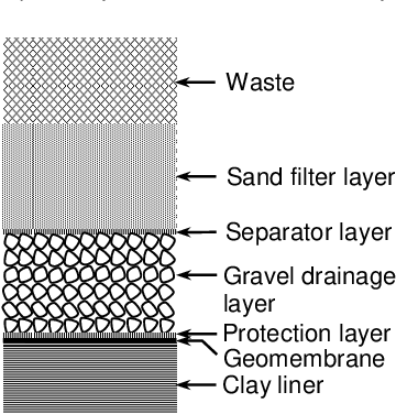 Pdf Modelling Leachate Collection System Design Options For A Canadian Landfill Semantic Scholar
