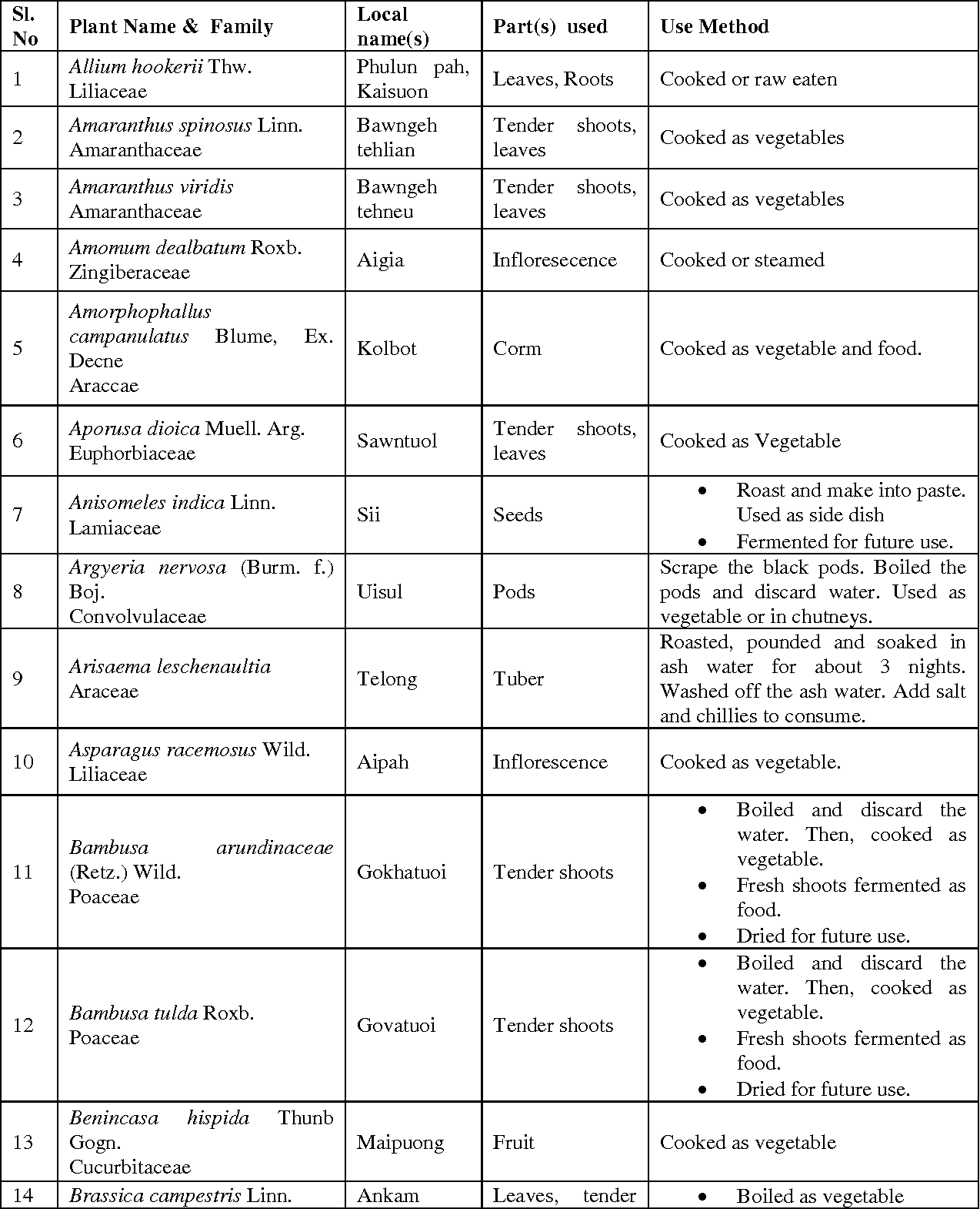 Table 1 From Wild Edible Plants Used By The Zou Tribe In Manipur India Semantic Scholar