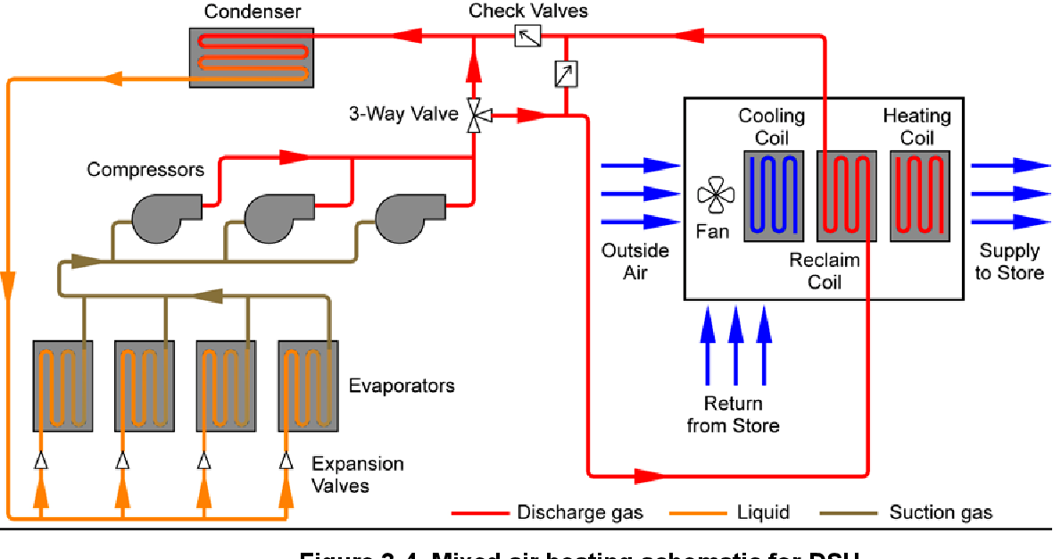 Figure 3-4 from Refrigeration Playbook. Heat Reclaim ... on heating service, heating control, heating tool,