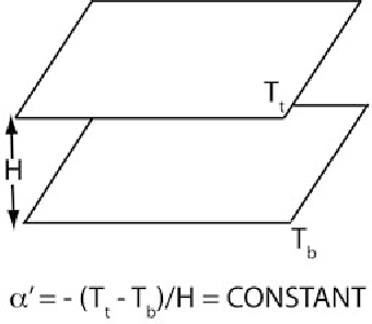 Figure 2.16. Setup for Rayleigh–Bénard convection.