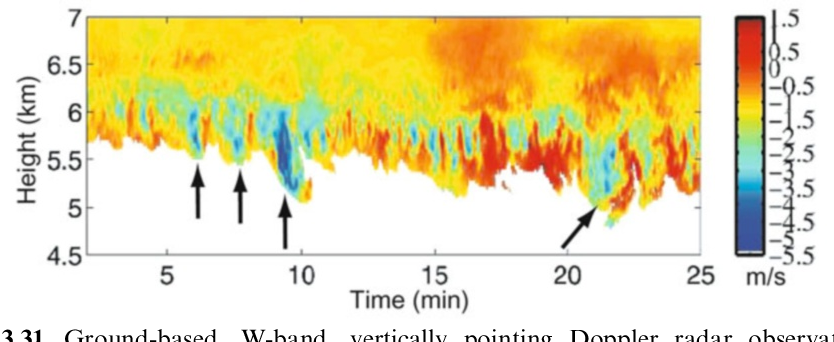 Figure 3.31. Ground-based, W-band, vertically pointing Doppler radar observations of cumulonimbus mammatus in South Florida on July 22, 2002. The mammatus were pendant from a 6 km thick cirrus anvil. Doppler velocity is shown, with upward velocities given as positive, as a function of time; since the cloud was translating by, one can convert time to space and note the similarility in the cloud edge to the pouch-like visual appearance of mammatus, which are spaced about every 200–600m. The Doppler velocities represent the air motions added to the fall speed of the ice particles. Arrows highlight some individual mammatus elements in which the center of the mammatus is descending (from Kollias et al., 2005).