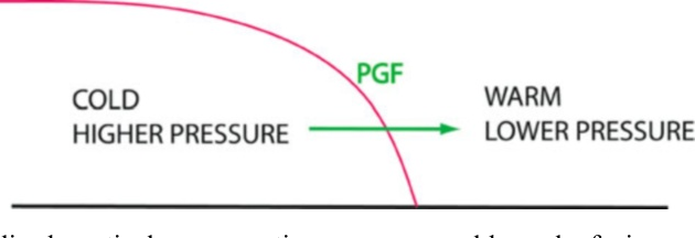Figure 3.33. Idealized vertical cross section across a cold pool of air near the surface. A horizontal hydrostatic pressure gradient force (PGF) is directed from the cold side to the ambient, warm side at low levels.