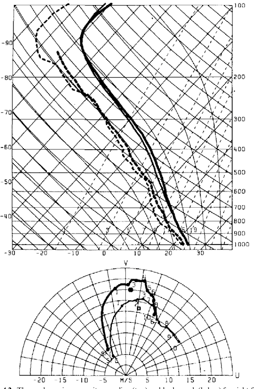 Figure 4.2. Thermodynamic composite sounding (top) and hodograph (below) for right-front quadrant in hurricanes. Skew T–log p soundings within 300 km of hurricane center plotted by heavy lines, soundings beyond 300 km of hurricane center plotted as light lines. In soundings, solid lines are temperature ( C) and dashed lines are dew point ( C); pressure plotted at right in hPa. In hodographs, height MSL plotted in km (from McCaul, 1991).