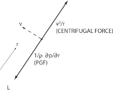 Figure 4.33. Illustration of cyclostrophic balance. The azimuthal wind speed vmay be cyclonic as shown or anticyclonic. The pressure gradient must be positive, so that pressure increases radially outward.