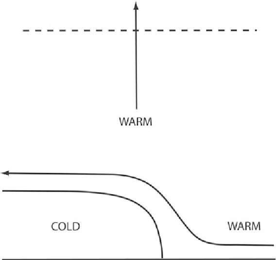 Figure 5.6. Illustration of how a low-level jet (LLJ) oriented normal to a surface boundary such as an outflow boundary or front can lead to locally enhanced lift for triggering convection. (Top) Horizontal view of the LLJ (vector) advecting warm, moist air across a surface boundary towards the cold side. A narrow zone of warm advection results in quasi-geostrophic lift that is concentrated along a portion of the boundary. (Bottom) Vertical cross section showing how the LLJ enhances lift over the cold pool/cold side of the front locally, in addition to the outflow boundary normal flow that is created by its motion from the cold side towards the warm side.