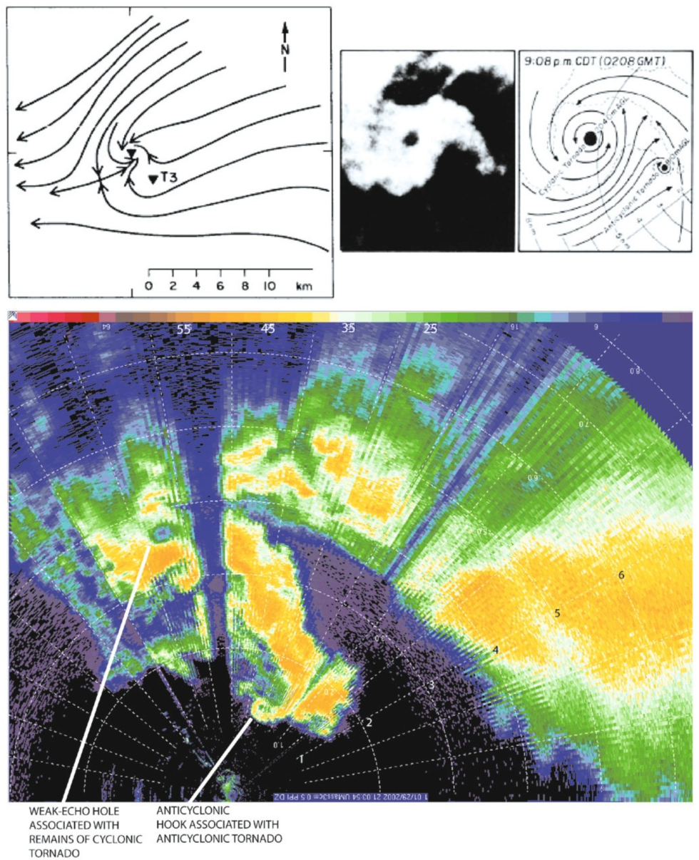 Figure 6.9. Examples of cyclonic–anticyclonic tornado pairs in cyclonically rotating, rightmoving supercells. (Top left) Smoothed streamlimes of the surface wind field relative to the motion of the cyclonically rotating tornado, indicated by the upside-down triangle without a label; the anticyclonic tornado is indicated by the upside-down triangle labeled ''T3''. For tornadoes in central Iowa on June 13, 1976 (from Brown and Knupp, 1980); (top right) WSR57 radar reflectivity image of a cyclonic–anticyclonic tornado pair near Grand Island, NE, on June 3, 1980 (from Fujita, 1981); (bottom) color-coded radar reflectivity factor (dBZe) for a cyclonic–anticyclonic tornado pair near Calumet, OK on May 29, 2004; from the U. Mass. XPol mobile Doppler radar. Range rings shown in km.