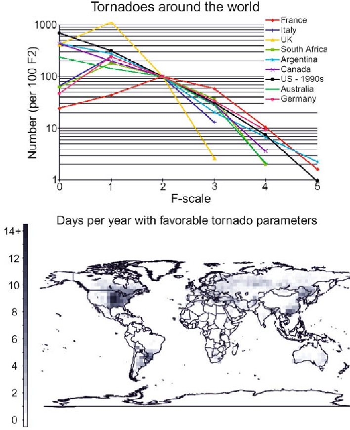 Figure 6.19. Tornado climatology information (worldwide). (Top) Distribution of number of tornadoes/(100 F2 tornadoes) for selected countries (from Brooks and Doswell, 2001); (bottom) days/year with ''favorable'' tornado parameters (from Brooks et al., 2003a). In lieu of a good, consistent worldwide climatology of tornadoes, it is useful to estimate this climatology from environmental data.