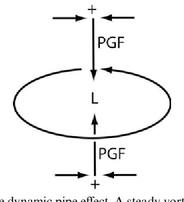 figure 6.34