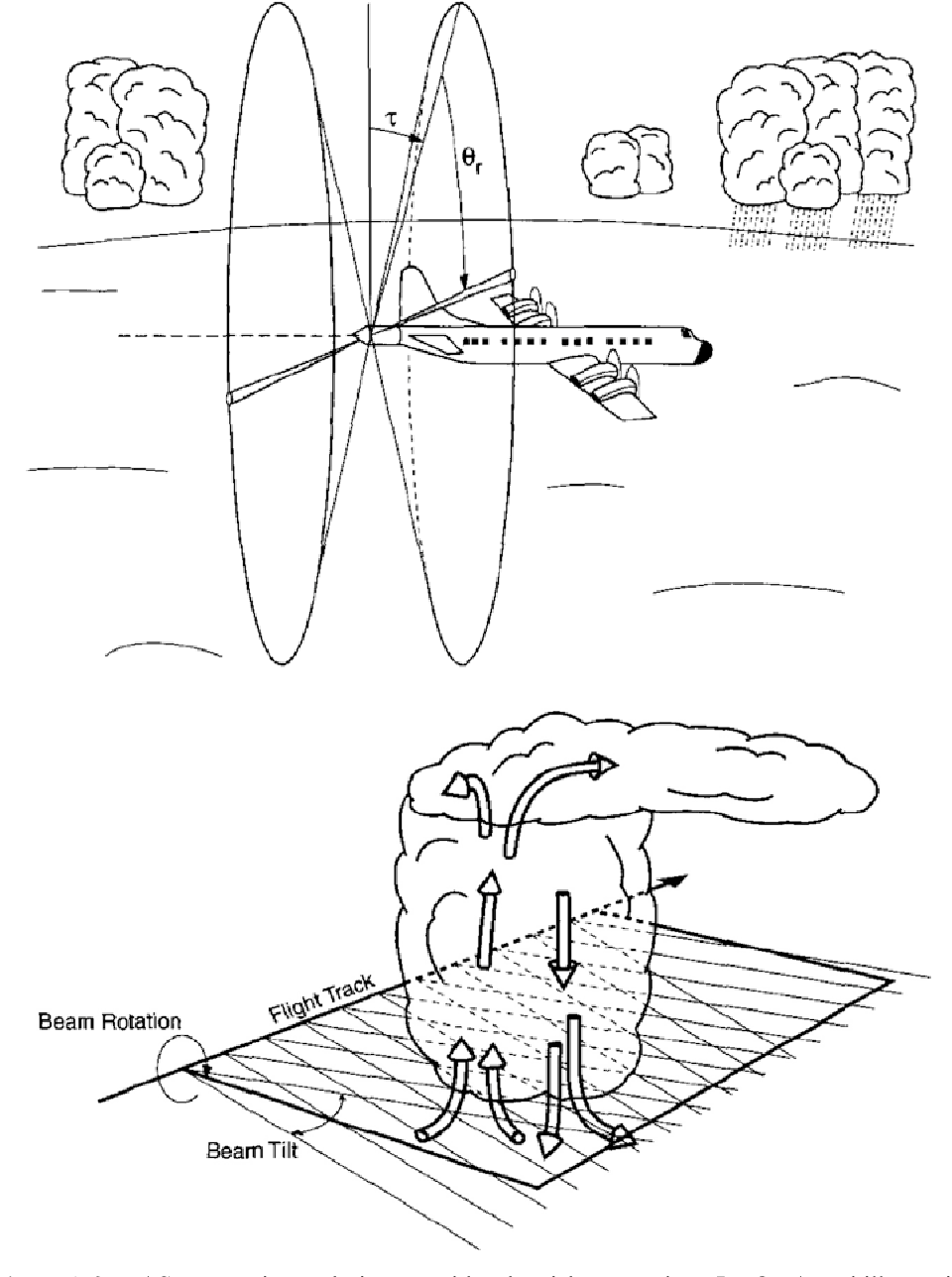 Figure A.3. FAST: scanning technique used by the airborne radar ELDORA and illustration of the pseudo dual-Doppler synthesis of the wind field for beams that trace out cones alternately in the fore and aft directions. (Top) Scanning illustrated at a fixed time; the antennas and radome rotate as a unit about an axis parallel to the longitudinal axis of the aircraft. The fore and aft angles are and the angle measured in the clockwise direction about the longitudinal axis of the aircraft is r. (Bottom) Idealized example of beam intersections in a flight by the convective storm (from Hildebrand et al., 1996).