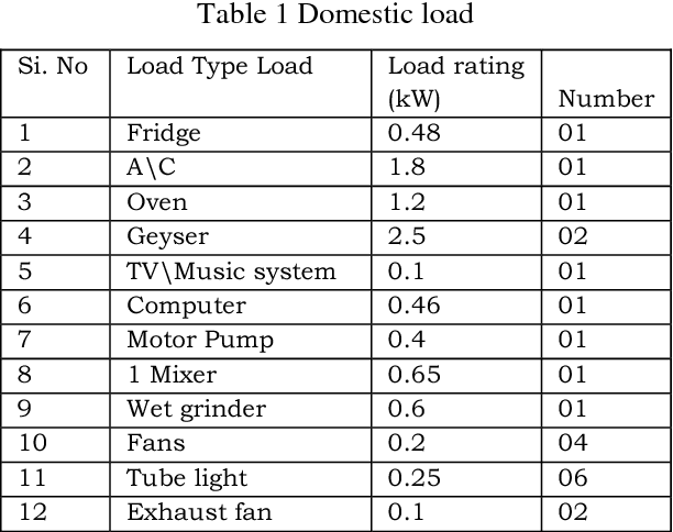 Table 1 from DESIGN OF SMART MAXIMUM DEMAND CONTROLLER FOR