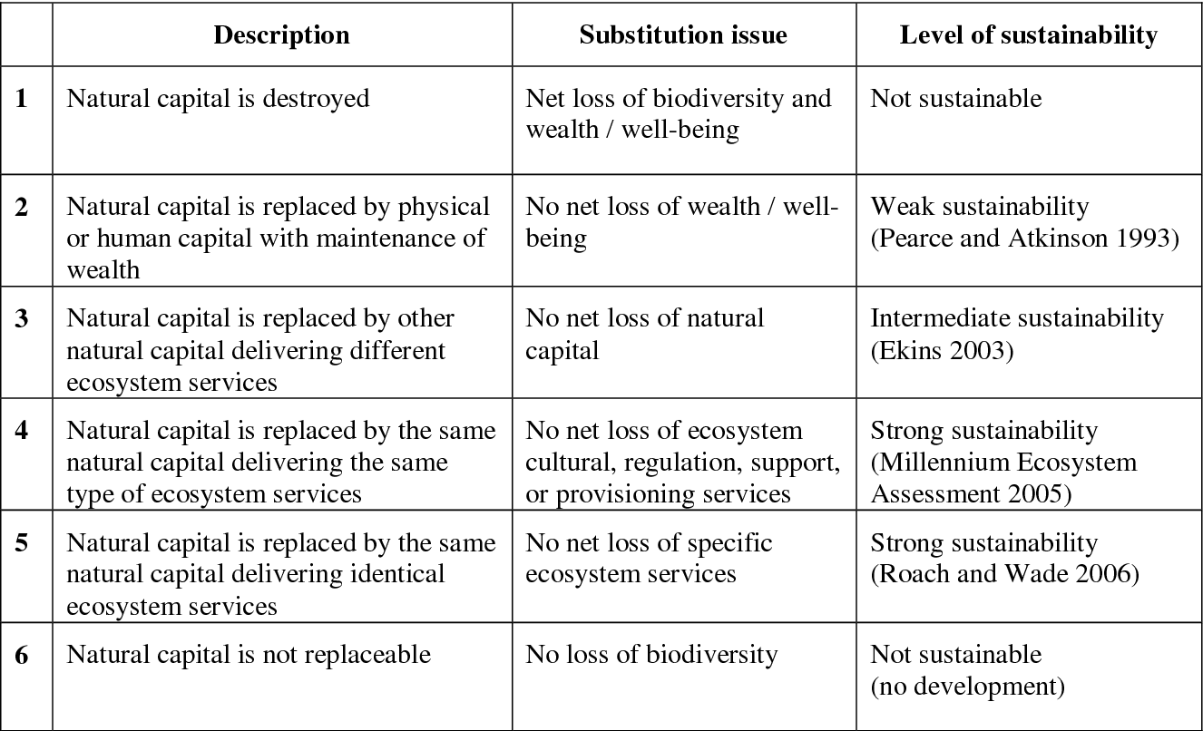 No net loss of biodiversity or paper offsets? A critical
