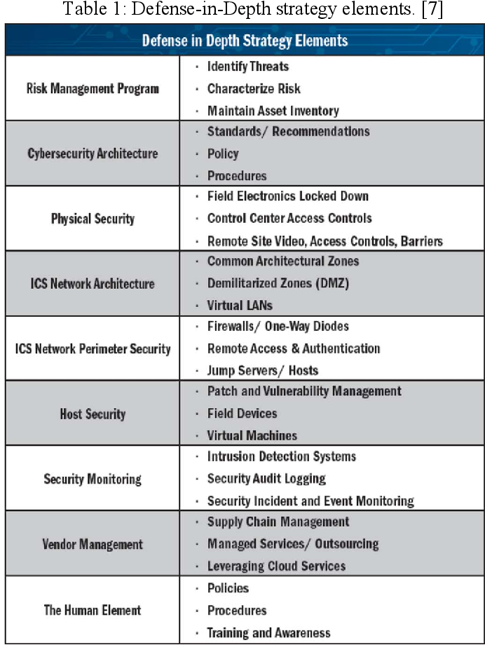 Table 2 From Industrial Control Systems Ics Security In Power