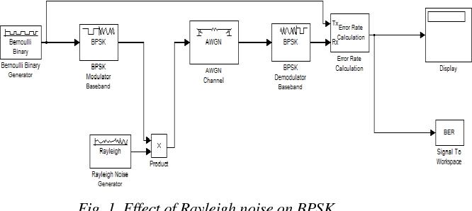 Figure 1 from Effect of Noise on BER of BPSK , QPSK , DPSK