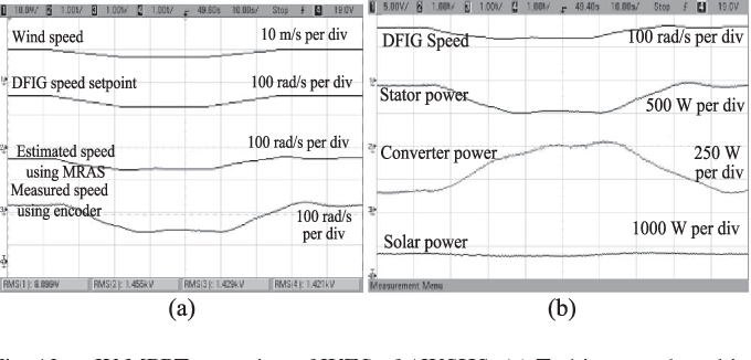 Design and Control of Autonomous Wind–Solar System With DFIG