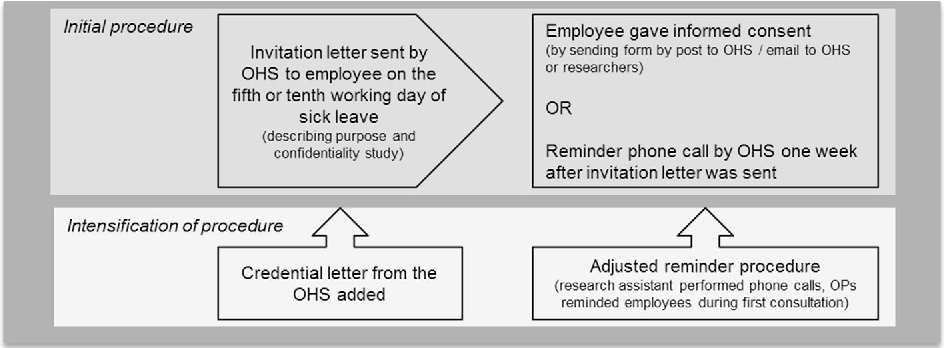 Figure 1 from The Effectiveness of an Intervention to