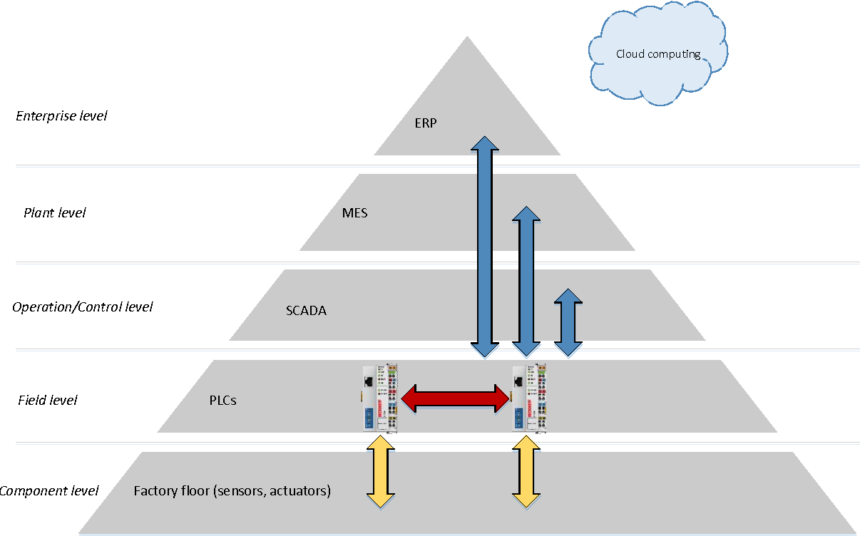 Figure 14 from A latency comparison of IoT protocols in MES   Semantic  Scholar