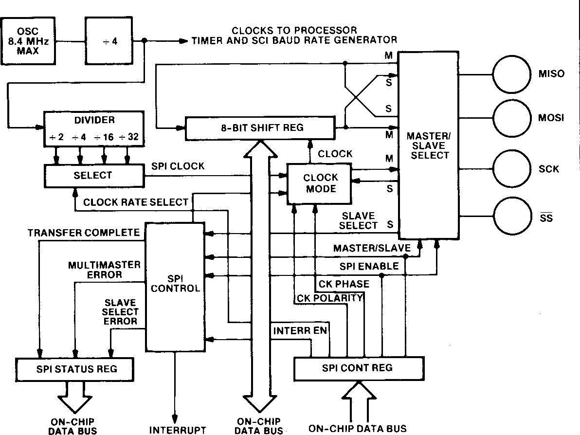 Figure 4 from Motorola's MC68HC11: Definition and Design of ... on shift register circuit diagram, shift register truth table, shift register block diagram,