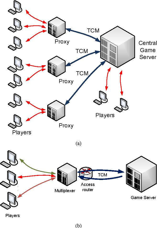 Traffic optimization for TCP-based Massive Multiplayer