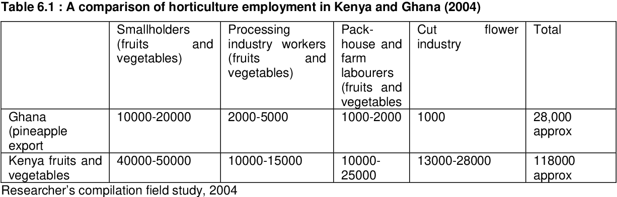 PDF] Participation in global horticulture value chains