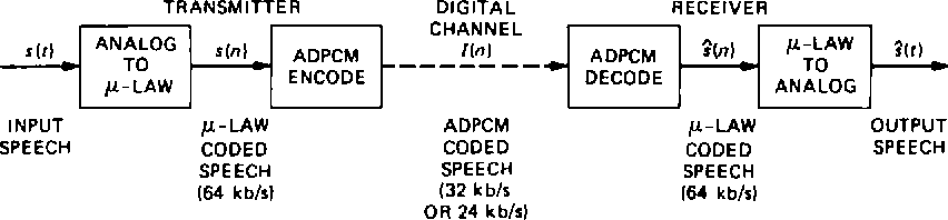 Adaptive differential pulse-code modulation - Semantic Scholar