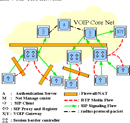 Distributed architecture of VOIP for firewall/NAT Traversing