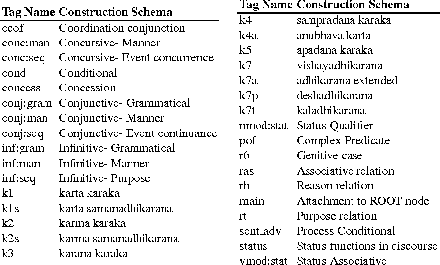 Table 4 from Construction Grammar Based Annotation Framework