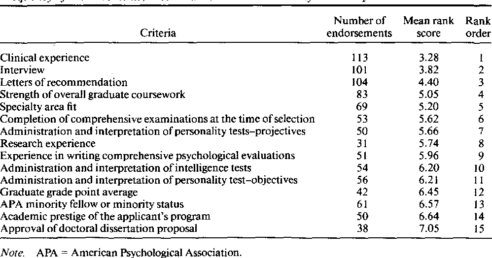 PDF] Selection Criteria for American Psychological