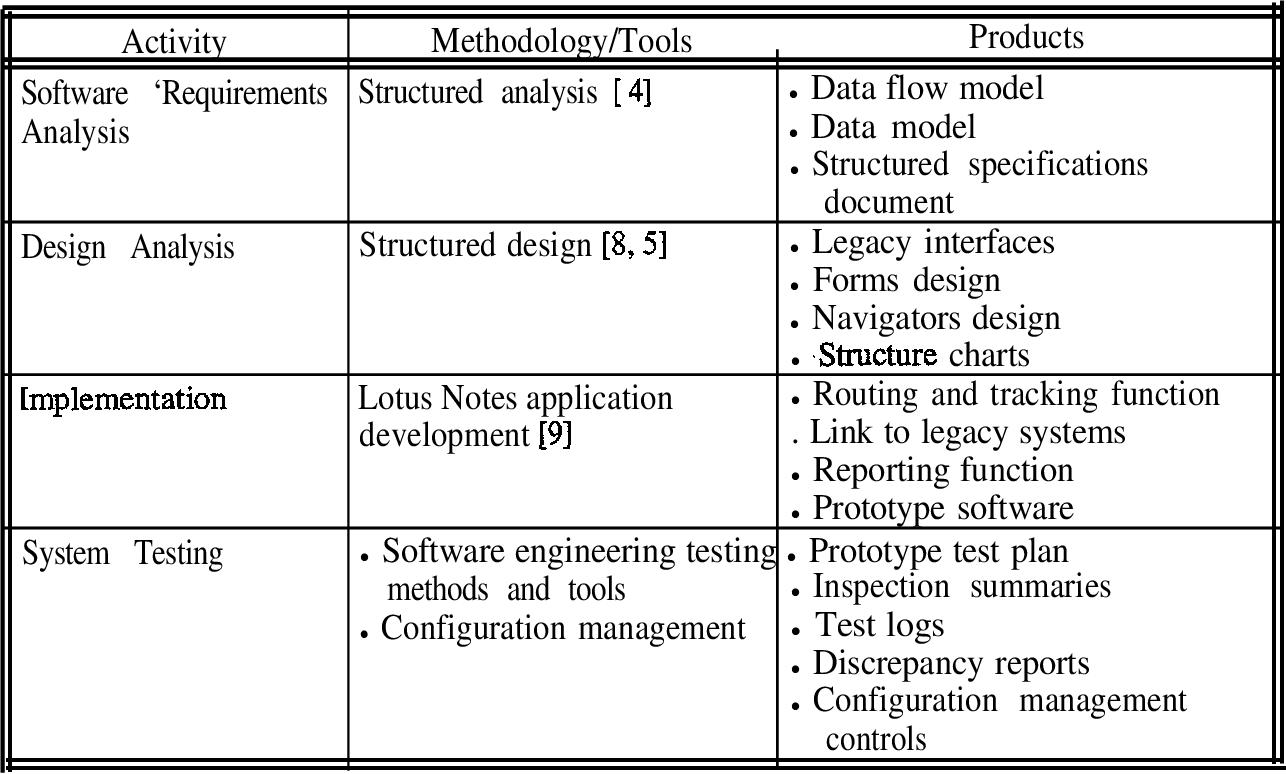 Pdf Buyit Software Development Plan A C Bass Component Semantic Scholar