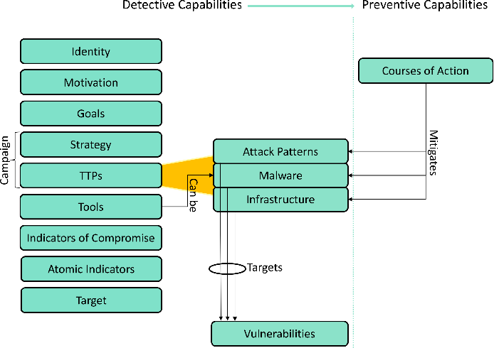 Figure 2 from Cyber Threat Intelligence Model: An Evaluation