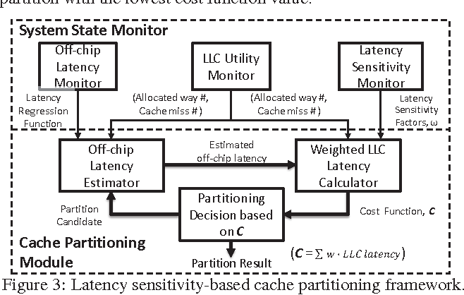 Latency sensitivity-based cache partitioning for
