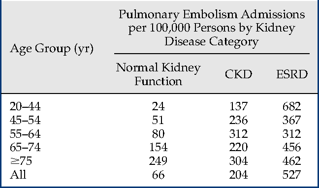 Table 1 From Pulmonary Embolism In Patients With Ckd And Esrd Semantic Scholar