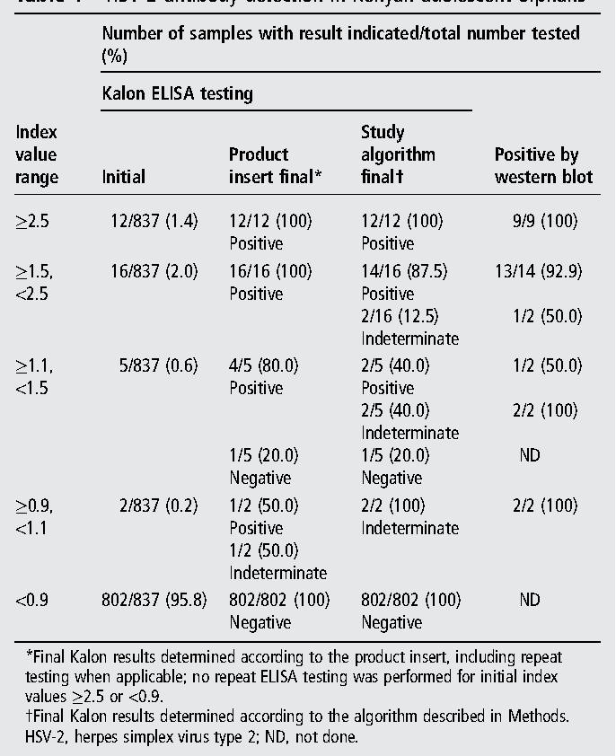 Disclosure of HSV-2 serological test results in the context