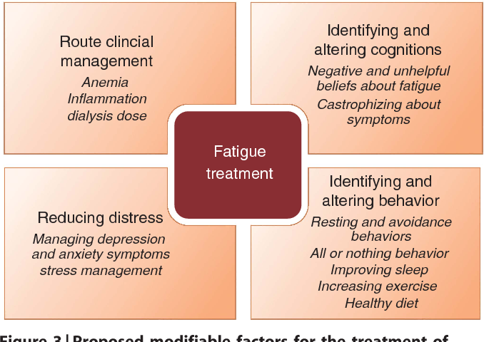 Figure 3 From Fatigue In Advanced Kidney Disease Semantic Scholar