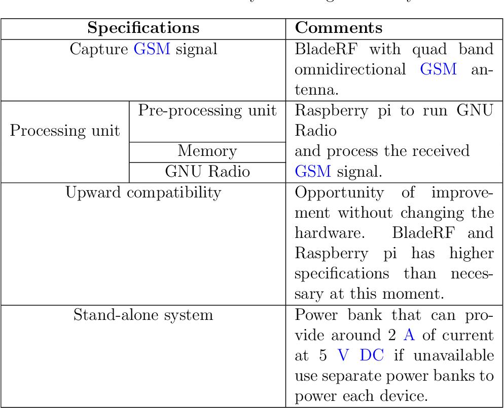 Table 4 2 from GSM based Communication-Sensor (CommSense