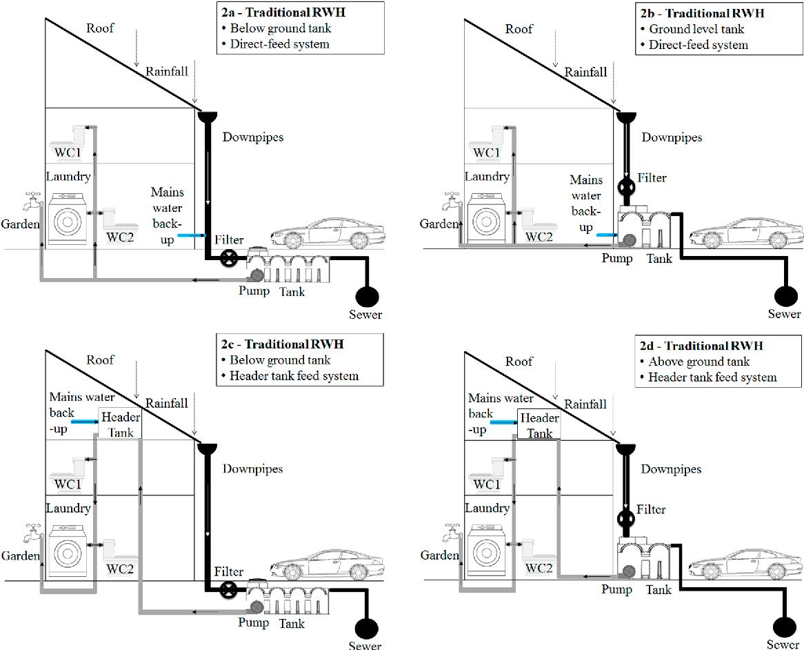 Figure 2 from Rainwater harvesting typologies for UK houses