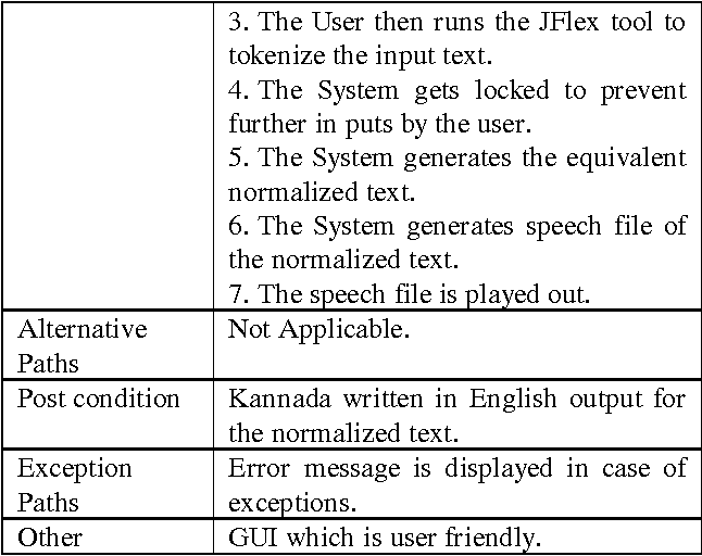 PDF] Normalization of Non Standard Words for Kannada Speech