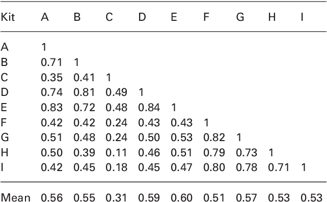 Table 4 From Clinical Evaluation Of Nine Free Thyroxine Assays