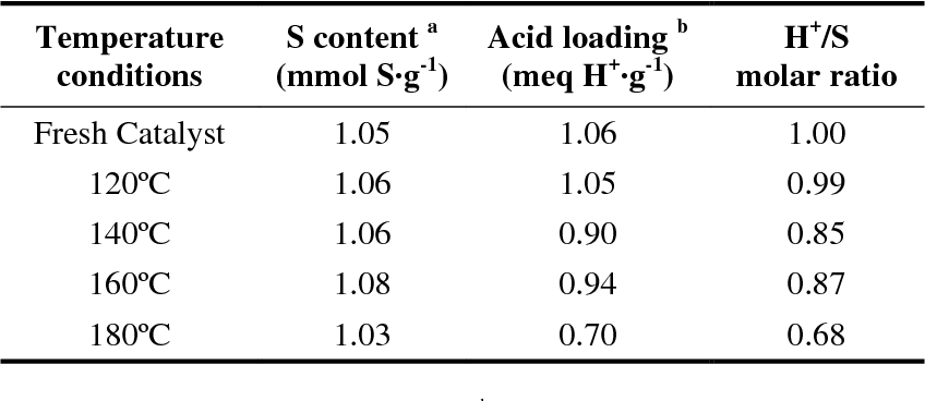Biodiesel production from crude palm oil using sulfonic acid