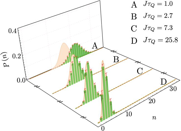 Pdf Experimentally Testing Quantum Critical Dynamics Beyond The Kibble Zurek Mechanism Semantic Scholar