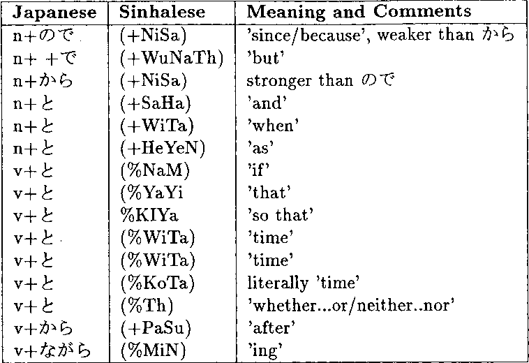 Table 4 from A Practical Machine Translation System from