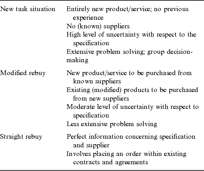 A review of methods supporting supplier selection - Semantic