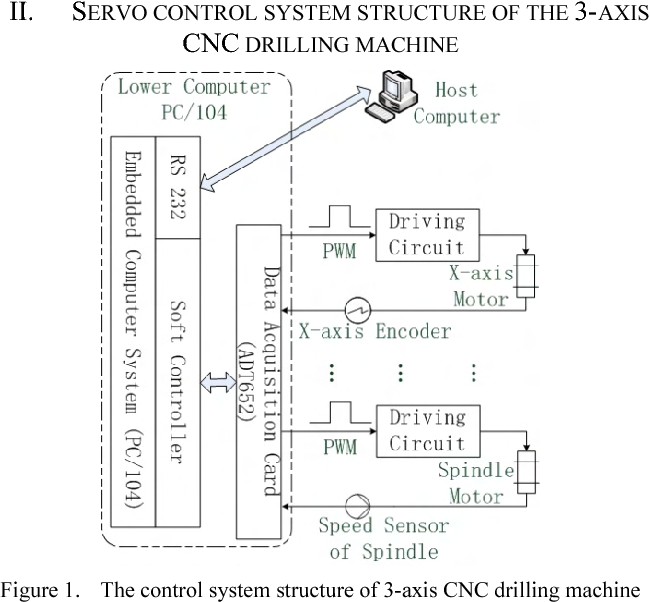 3 axis mill diagram design of servo system for 3 axis cnc drilling machine based on  axis cnc drilling machine