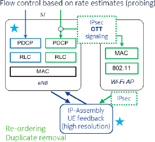 Figure 1 from LWIP and Wi-Fi Boost Flow Control - Semantic